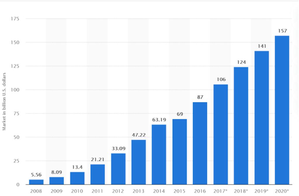 SaaS market in billions chart increasing from 2008 (5.56 billion) to 2020 (157 billion)